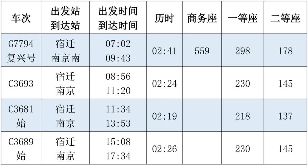 宿遷至南京蘇州無錫上海…高鐵車次、時刻表、票價