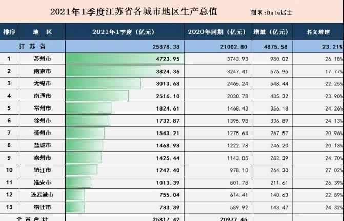 2021年宿遷一季度GDP733.79億元