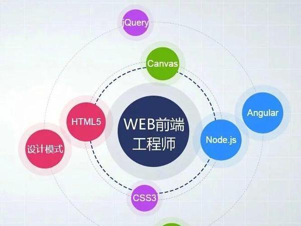 西安千锋UI设计免费入门视频教程分享