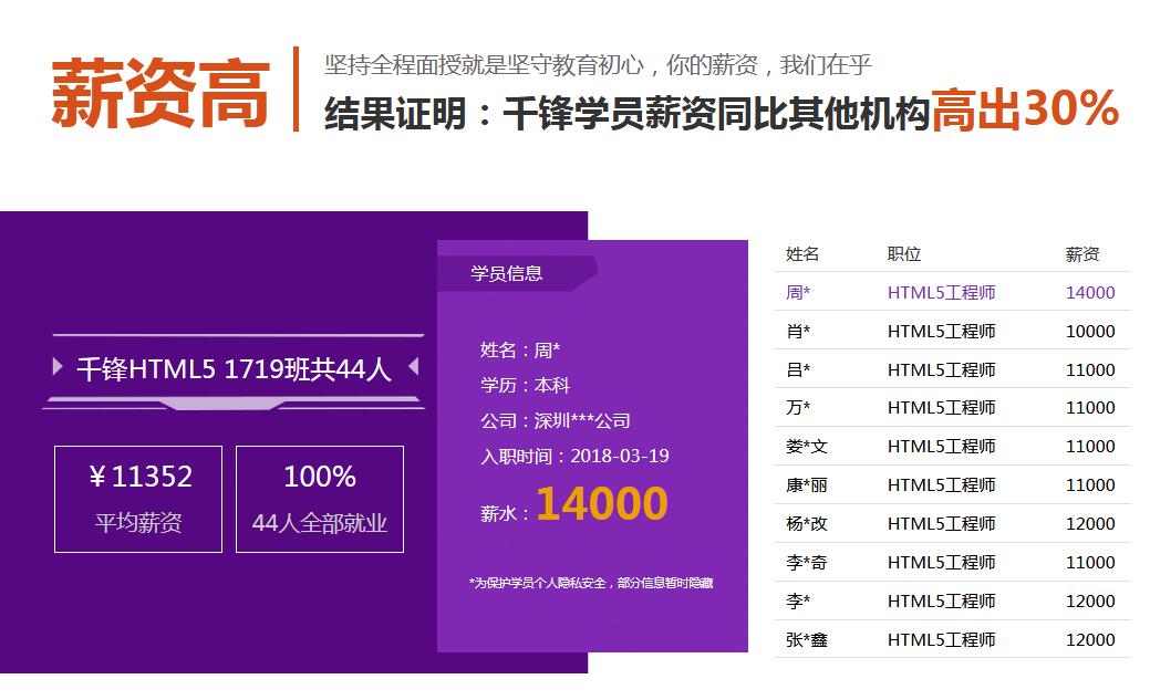 想从事哈尔滨HTML5开发学习哪里好
